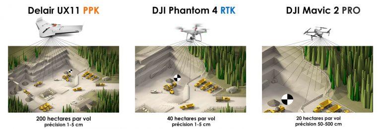 Guide du GNSS, RTK et PPK pour drones