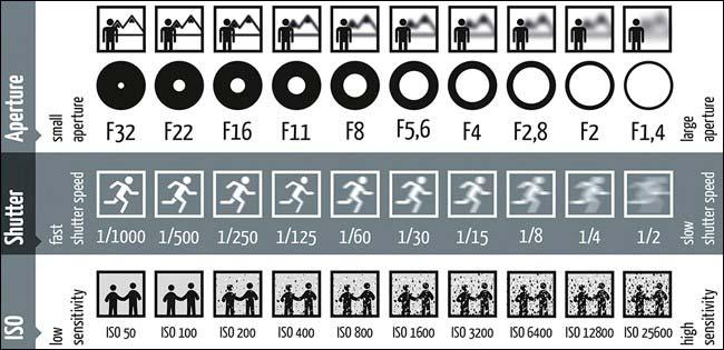 Comment regler son appareil photo pour de la photogrammetrie